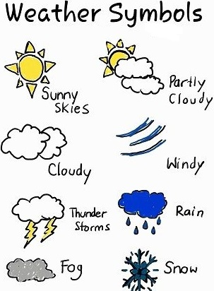 Types of Weather - Class 8 Social Studies