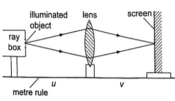 Determining Focal Length of a Converging Lens-phy Form Four