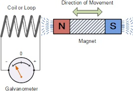 Electromagnetic induction-phy Form Four