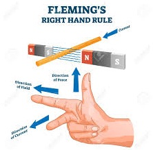 Flemings right hand rule-phy Form Four