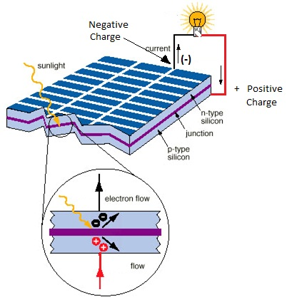 Photo Voltaic Cell-phy Form Four