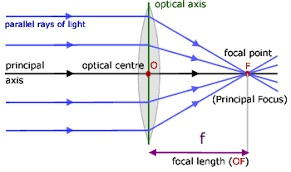 Properties-of-lenses-phy Form Four