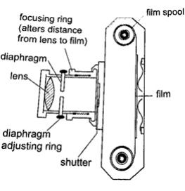 The camera-phy Form Four